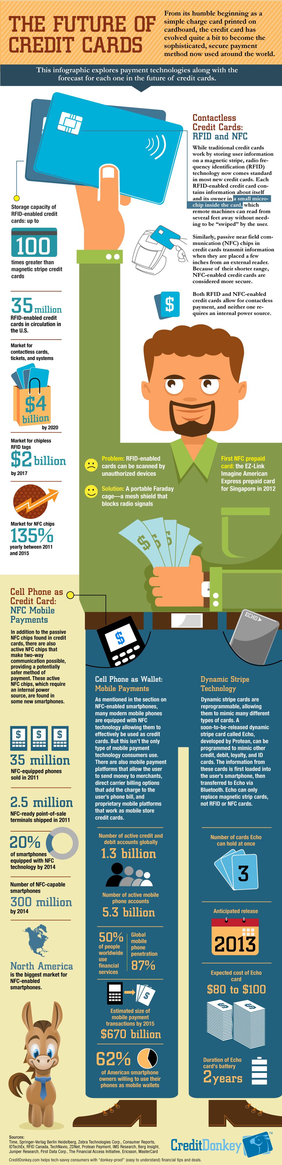 Infographie - L'avenir des cartes de paiement