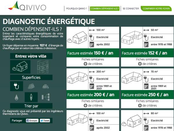 Qivivo, thermostat connecté
