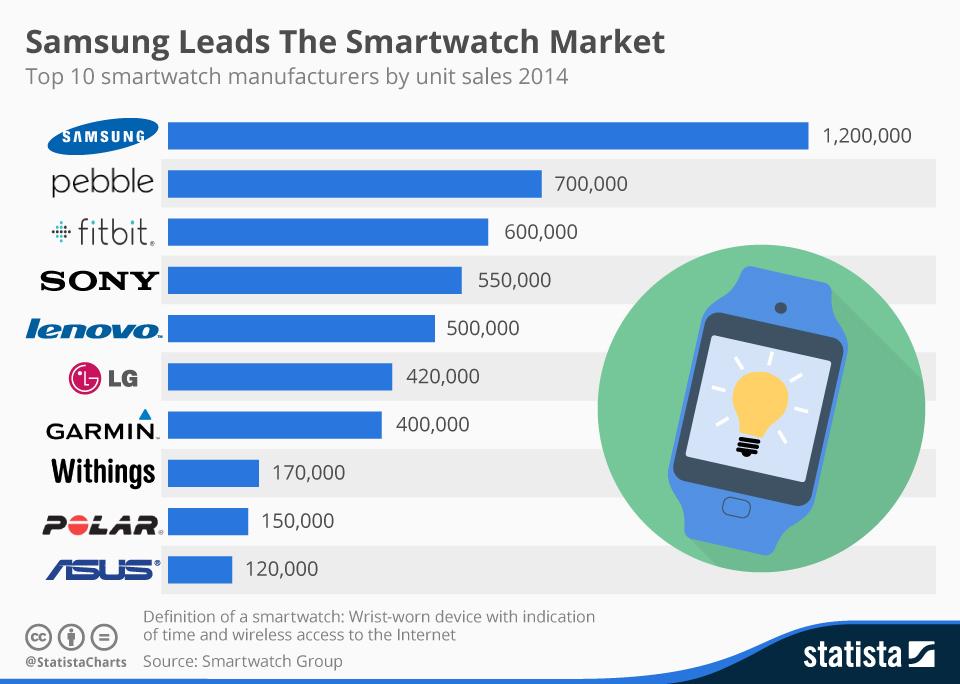 [FLASH] Samsung domine le marché des montres connectés
