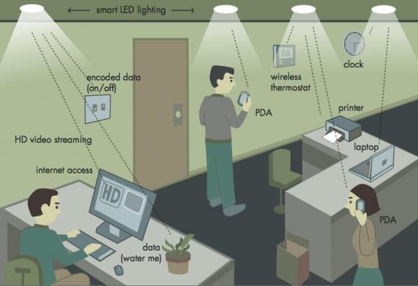 Li-Fi fonctionnement