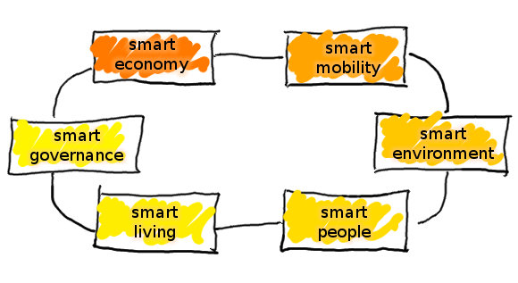 smart smart city