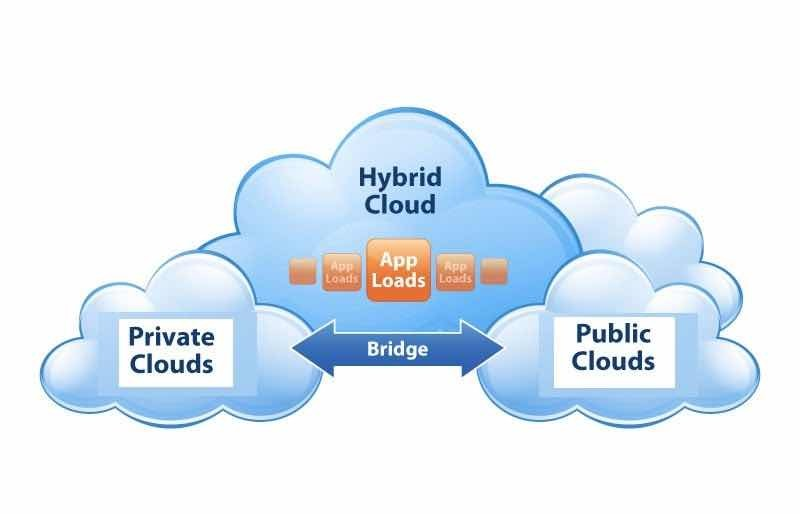 cloud hybrid