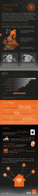 infographie IOT Orange IoT Europe
