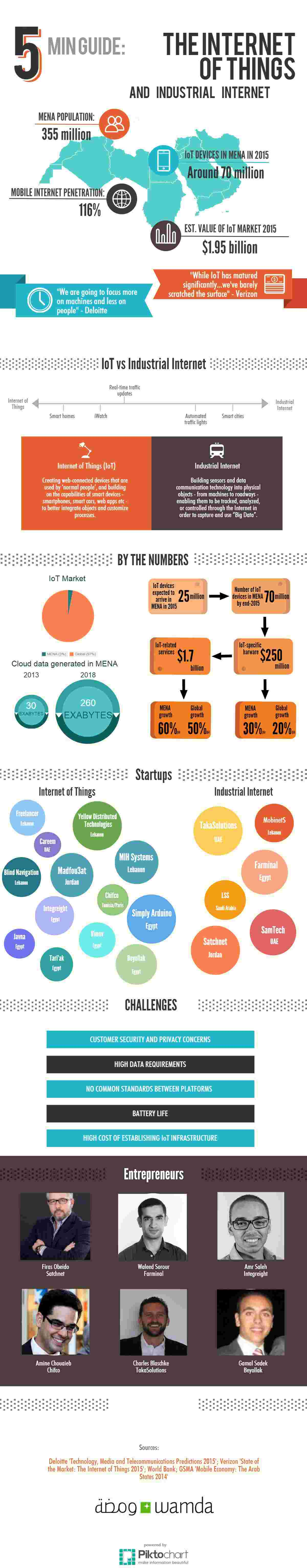 Infographie IoT ET INTERNET