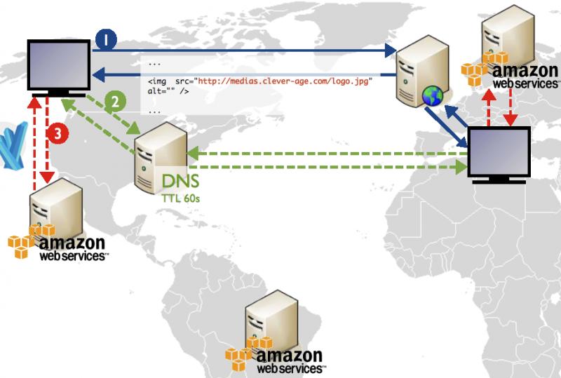 AWS réseau mondial