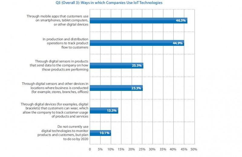 Les trois utilisations principales des technologies IoT