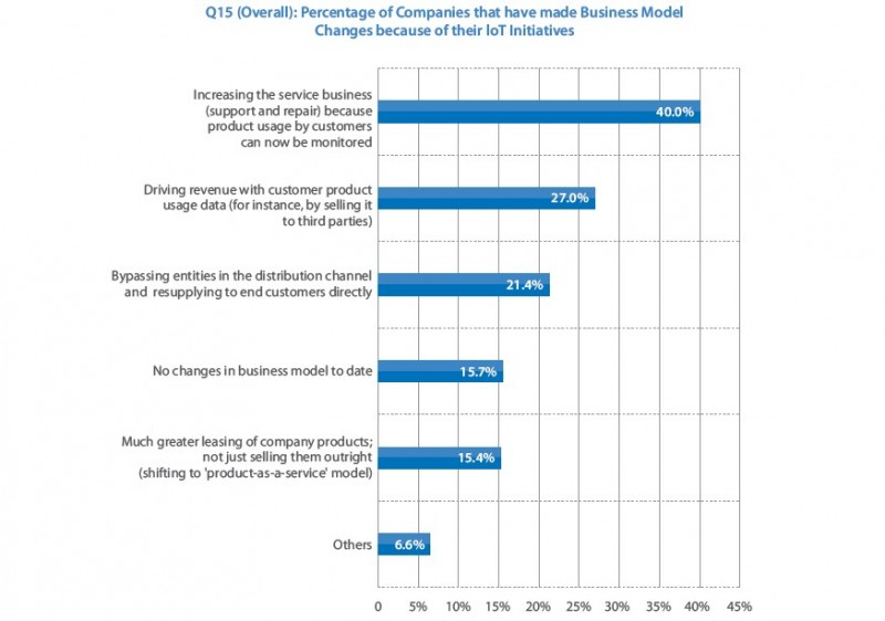 les deux principaux domaines où les business modèles sont les plus redéfinies par l'IoT
