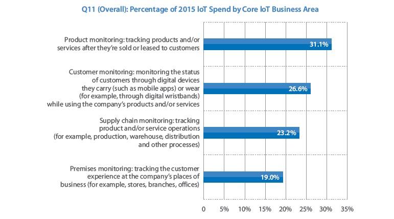 les priorités que les entreprises attribuent aux initiatives IoT