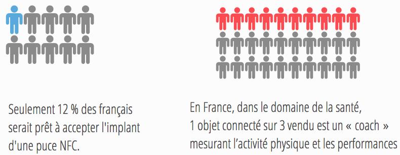 la santé et les français