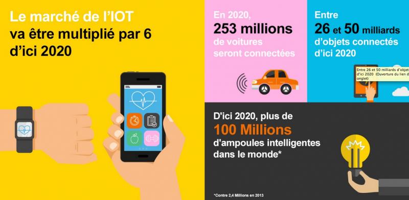 Le marché de l'IoT multiplié par 6 en 2020. En 2020 il y aura 253 millions de voitures connectées. Entre 26 et 50 milliards d'objets connectés d'ici 2020. 100 millions d'ampoules intelligentes dans le monde.