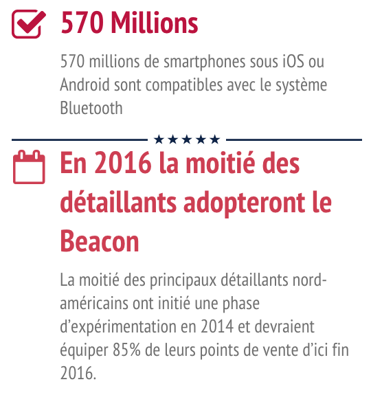 Le beacon à de l'avenir. 570 mlillions de smartphones compatibles