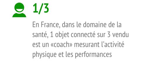 En France, dans le domaine de la santé, 1 objet connecté sur 3 vendu est un coach mesurant l'activité physique et les performances