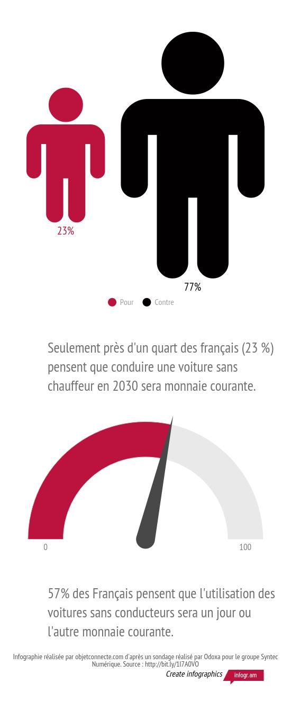 Les Français et les voitures autonomes?
