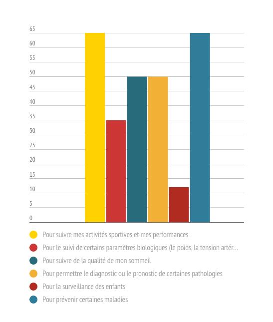 En pourcentage, l'utilisations des objets connectés par les français , dans le domaine médical.