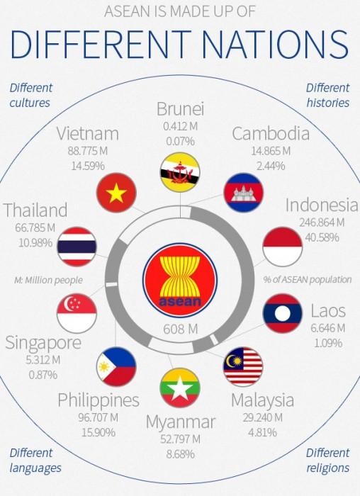 La composition de l'ASEAN. Source: http://aseanup.com/asean-infographic-economy-demography/