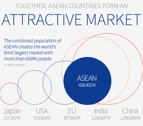 Le marché ASEAN. Source: http://aseanup.com/asean-infographic-economy-demography/