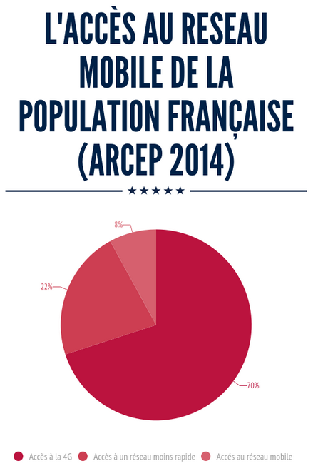 accès au reseau de la population française