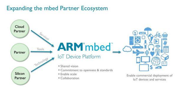 MBED système, un projet d'IBM pour l'IoT