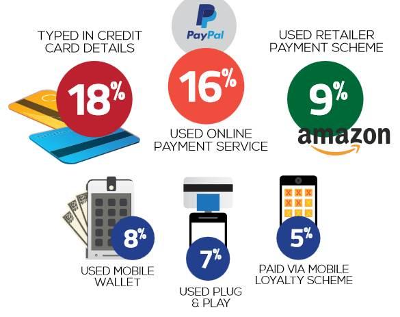 Divers moyens de paiement mobile