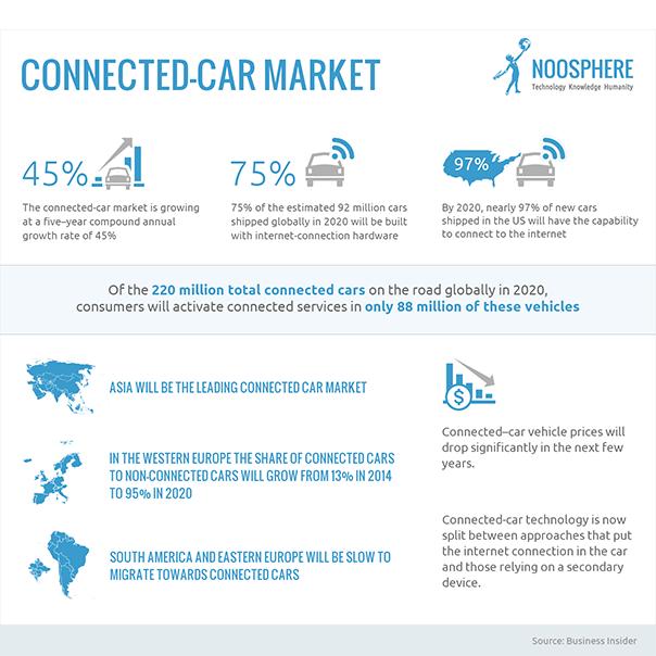 Résumé des chiffres du marché de l'automobile connectée