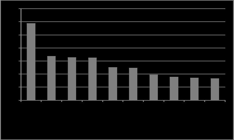 Nombre de robot pour 10 000 opérateurs industriels par pays
