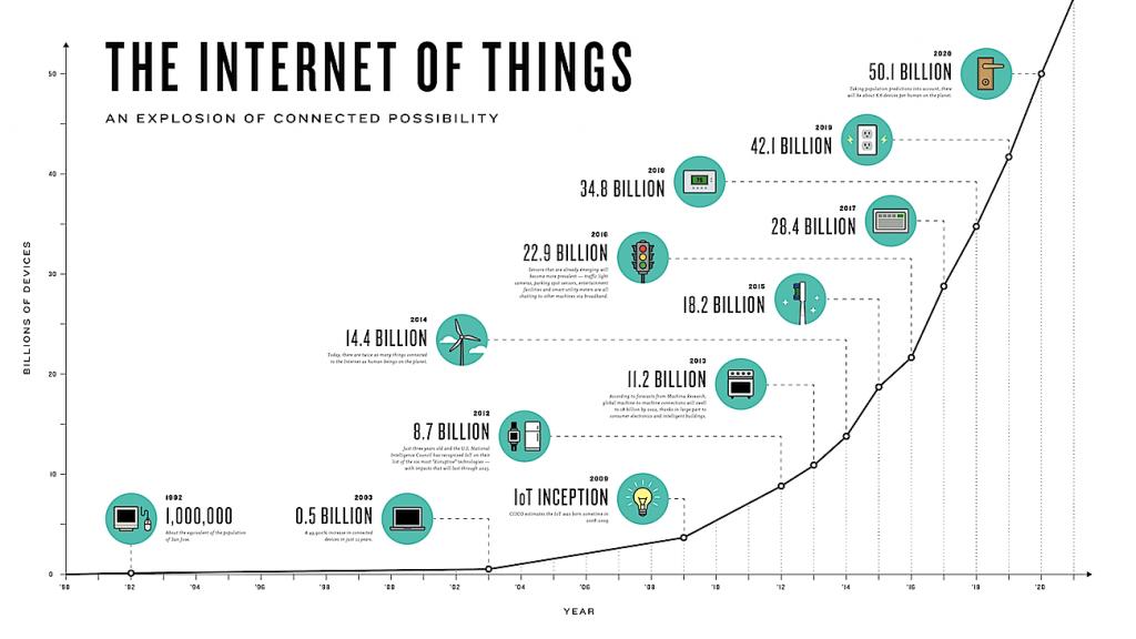 Graphique sur l'IoT