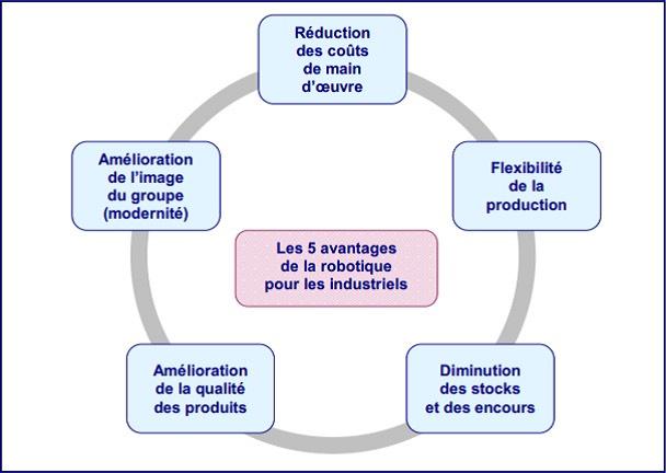 avantages robotique industriel - pestel