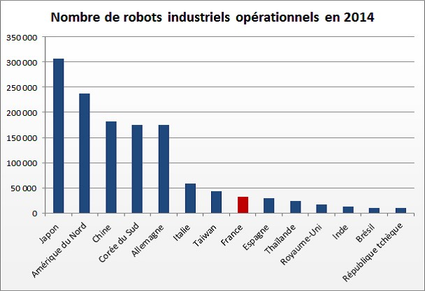chiffres robot operationnel 2014