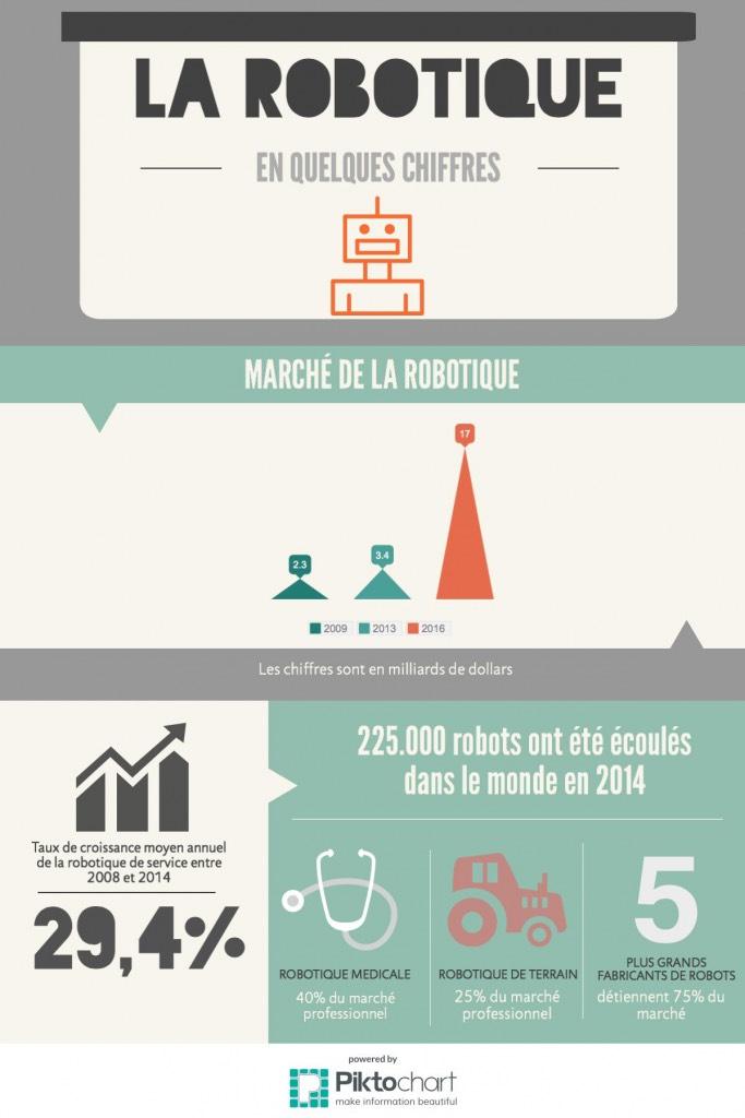 chiffres robotique futur infographie
