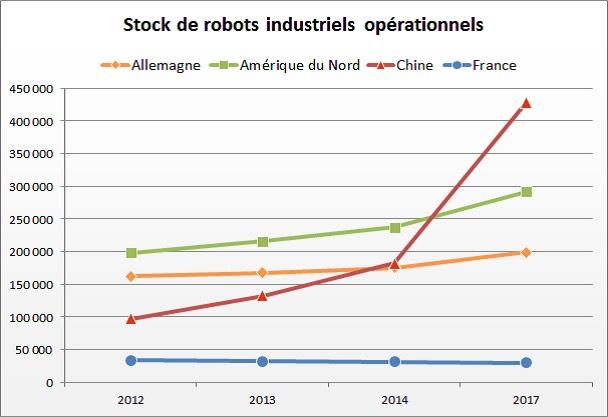 chiffres courbe stock robot industriel opérationnels