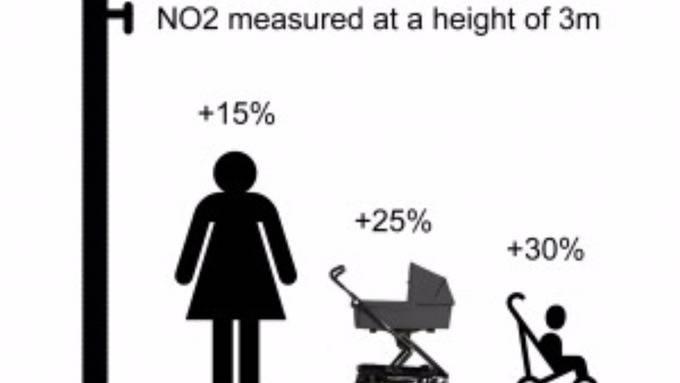 Quatre mesures de NO2: les données varient selon la hauteur