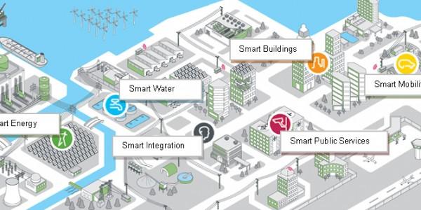 Exemple de Smart City plan