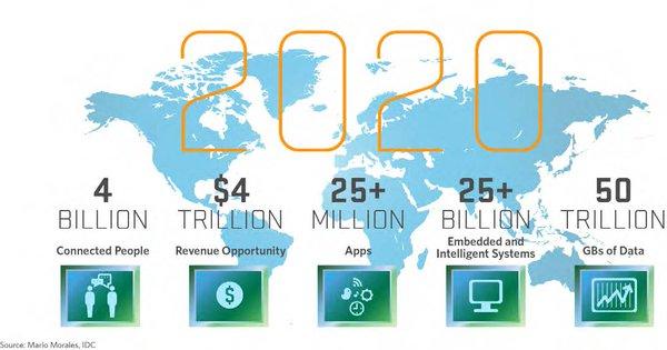 Emploi IoT futur