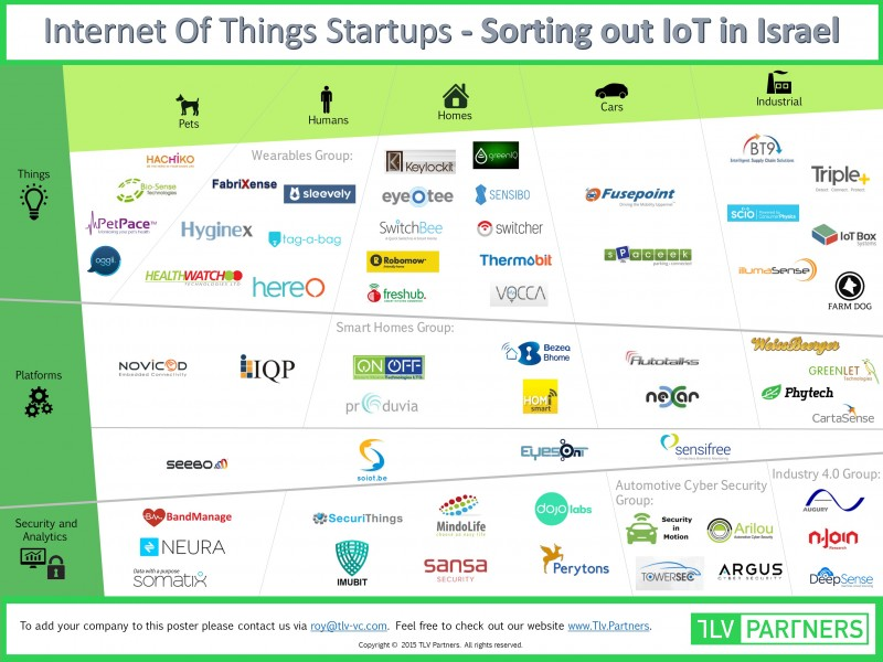 Mapping-Israel IoT
