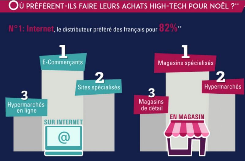 étude qui démontre où les français achètent leurs produits
