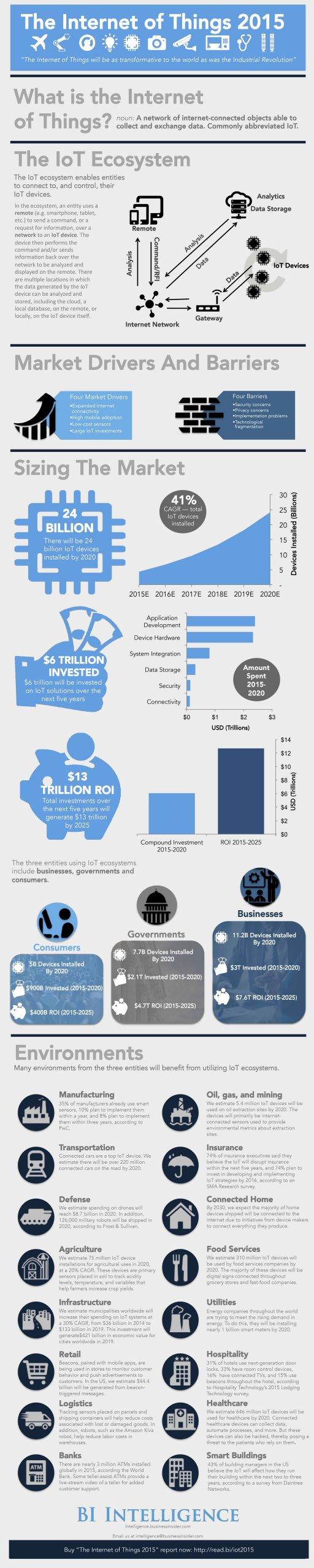Infographie de BI Intelligence