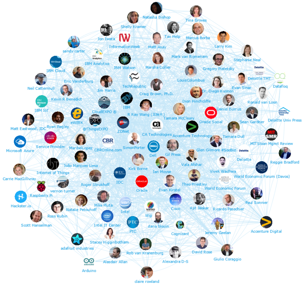 top 100 influenceurs iot mapping