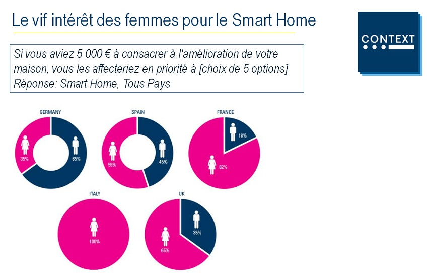 context smart home possibilite