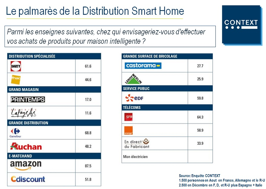 context smart home retail