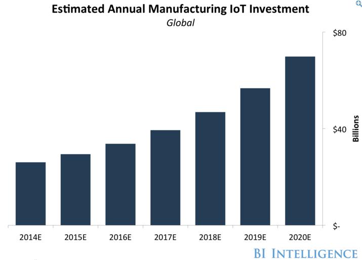 fabrication industrielle etude prevision iot rapport futur usine