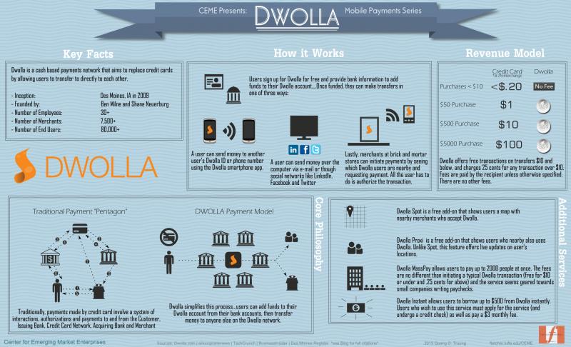 dwolla startup amende loi connecte iot