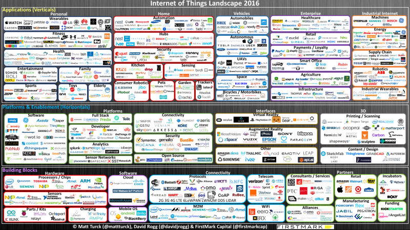 infographie stratups iot firstmark
