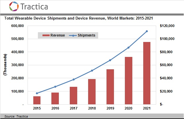 Tractica wearables