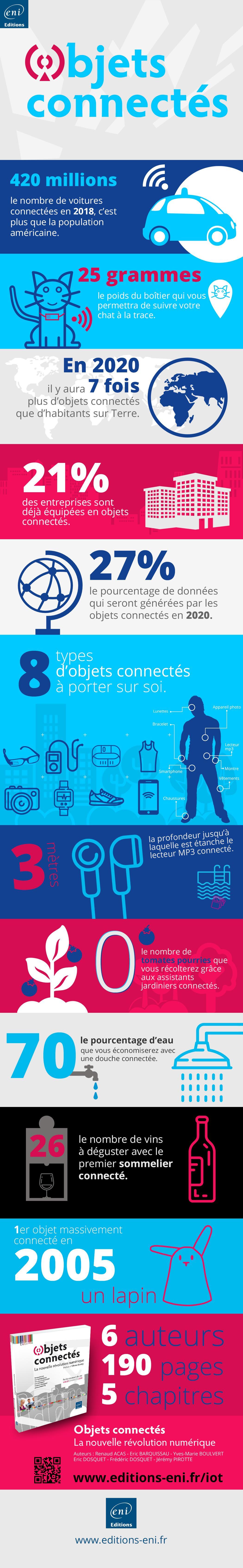 objets connectes infographie