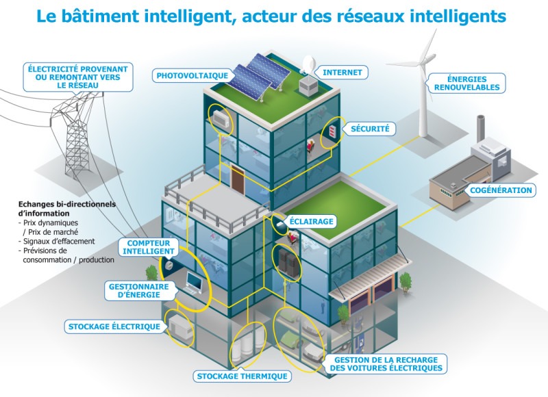 smart buldings connectés bâtiments schema energie startup ibm