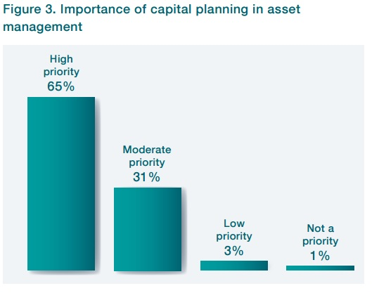 sondage gestion actifs