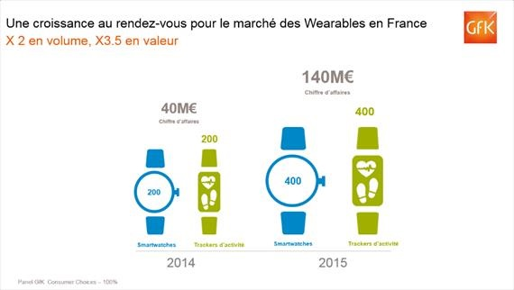 wearables en france marche