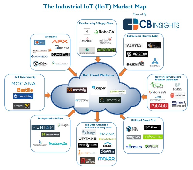 iot industriel iiot map startup iot map