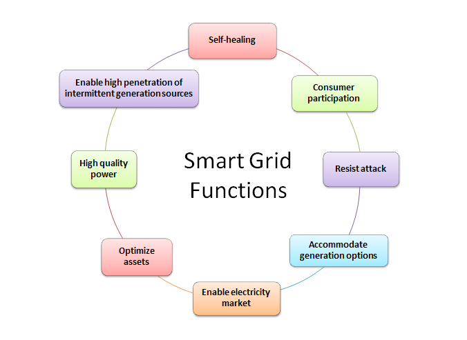 smart grid blockchain