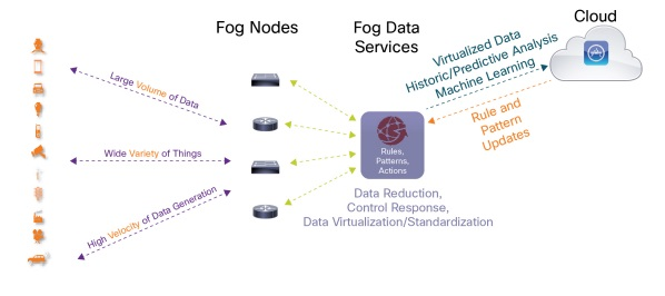 fog computing cisco